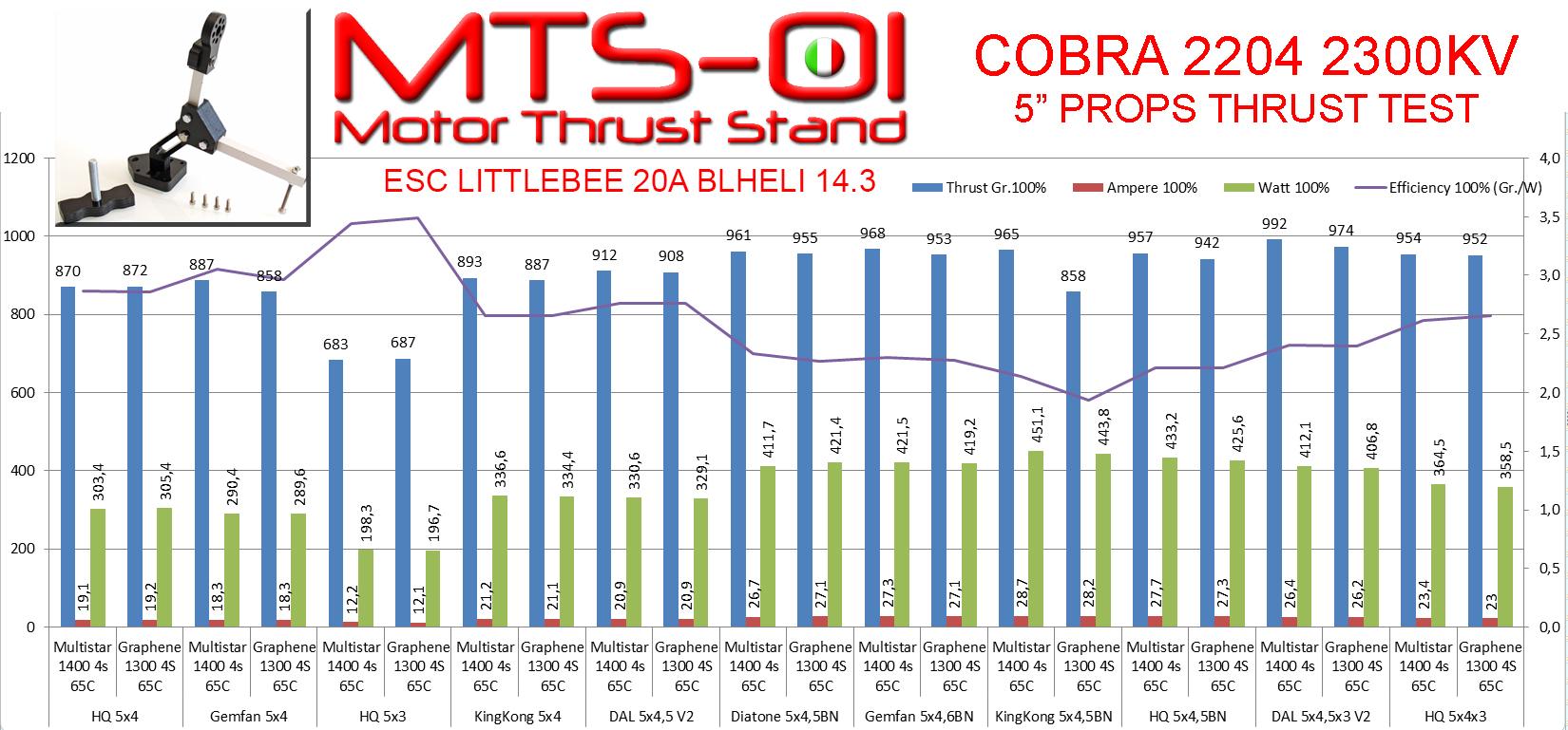 Test Cobra 100%